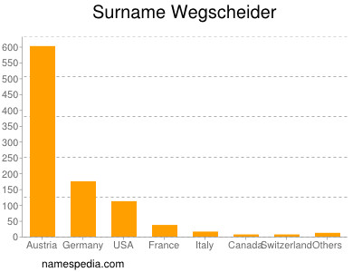 Surname Wegscheider