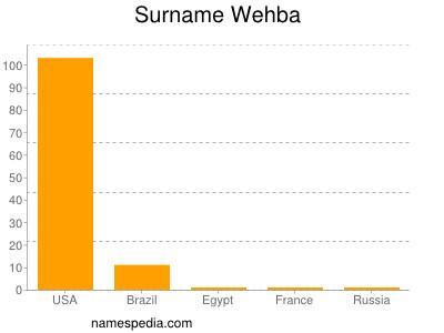 Familiennamen Wehba