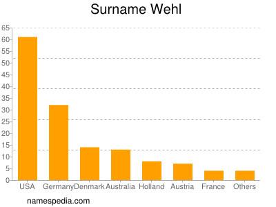 Surname Wehl