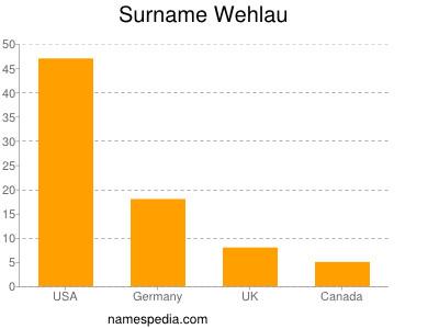 Surname Wehlau