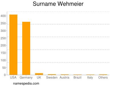 Surname Wehmeier