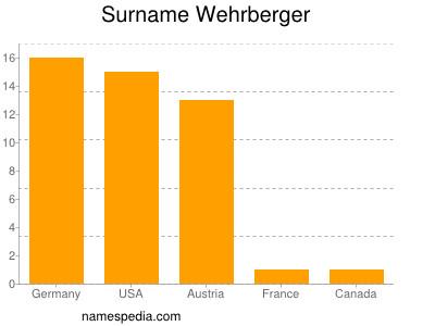 Surname Wehrberger