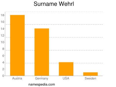 Surname Wehrl