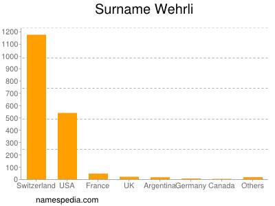 Surname Wehrli