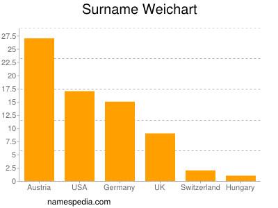 Surname Weichart