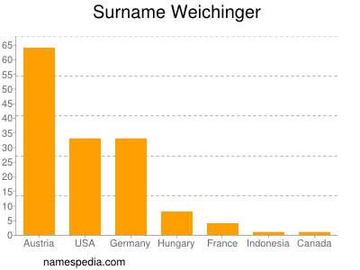 Surname Weichinger