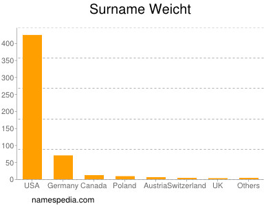 Surname Weicht