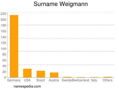nom Weigmann