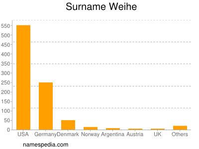 Surname Weihe