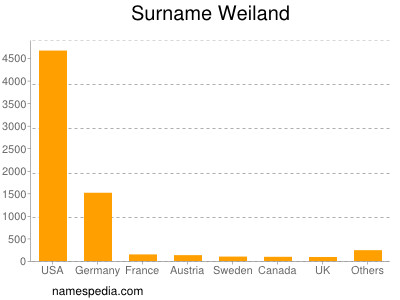 Surname Weiland