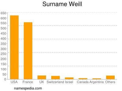 Surname Weill