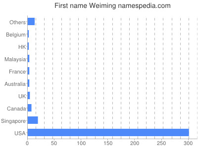 Given name Weiming