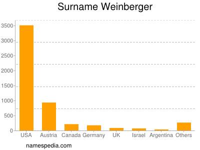 Surname Weinberger