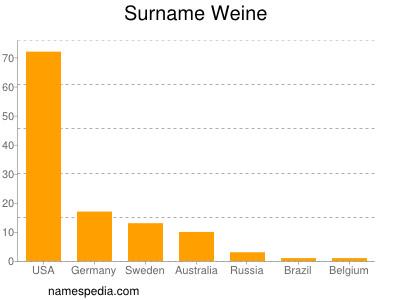 Surname Weine