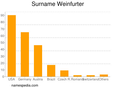 Familiennamen Weinfurter