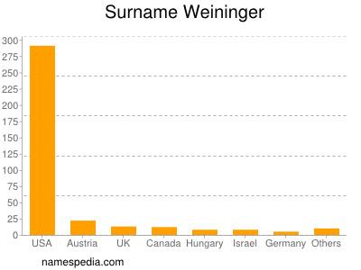 Surname Weininger