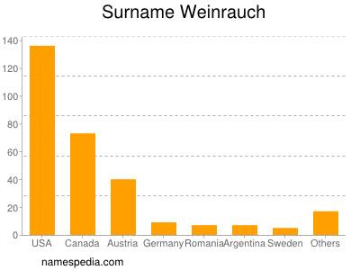 Surname Weinrauch