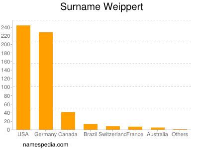 Surname Weippert