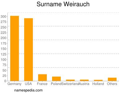 Surname Weirauch