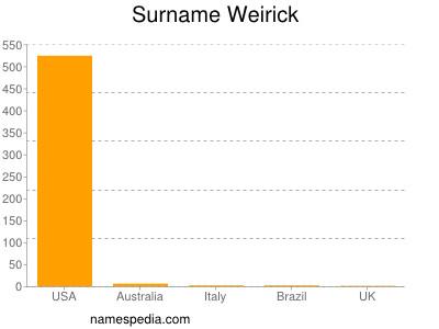 Surname Weirick