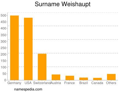 Surname Weishaupt