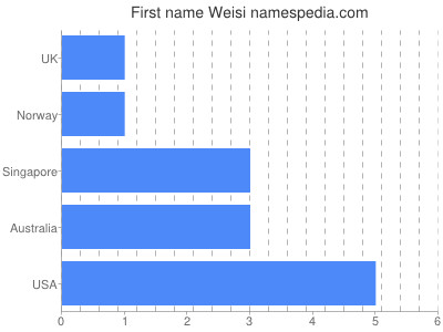 Given name Weisi