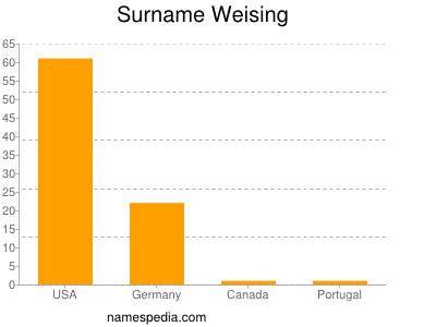Surname Weising