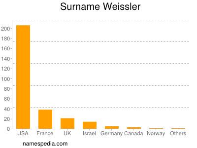 Surname Weissler