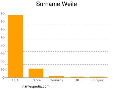 Surname Weite