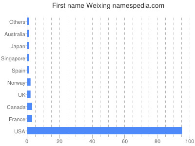 Given name Weixing
