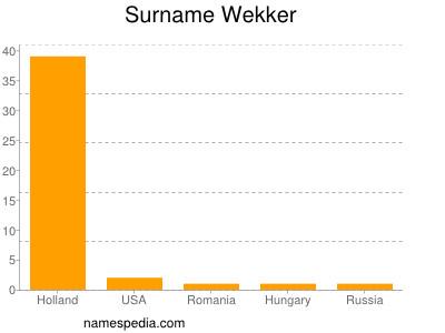 Surname Wekker