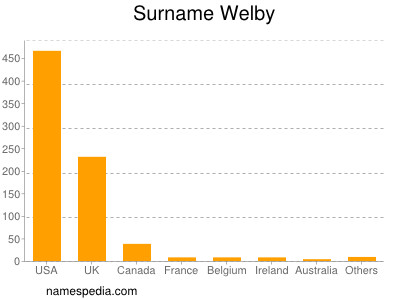 Surname Welby