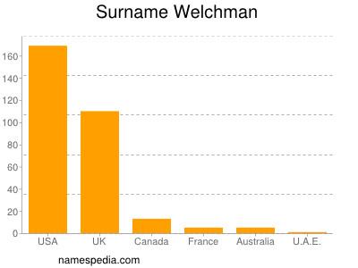 Surname Welchman