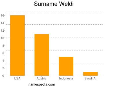 Surname Weldi