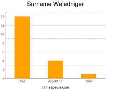 Surname Weledniger