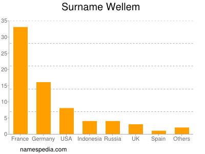 Surname Wellem