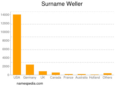 Surname Weller