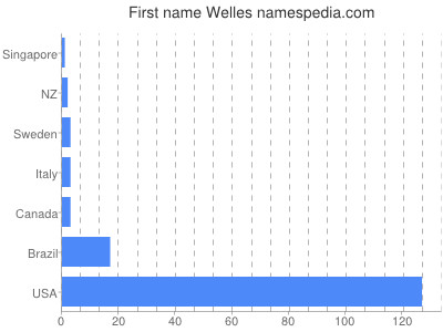 Given name Welles