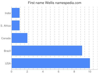 Given name Wellis