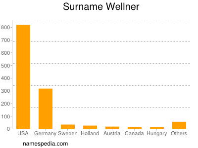 Surname Wellner