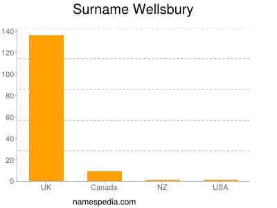 Surname Wellsbury