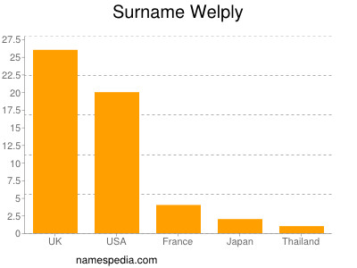 Surname Welply
