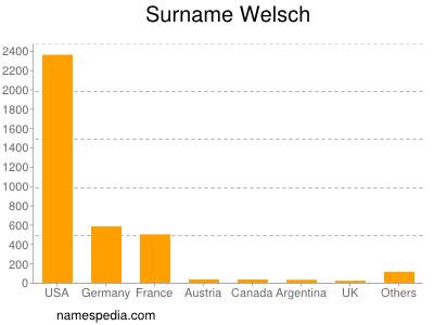 Familiennamen Welsch