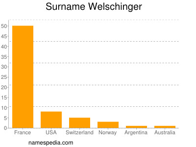 Surname Welschinger