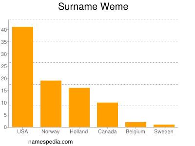 Surname Weme