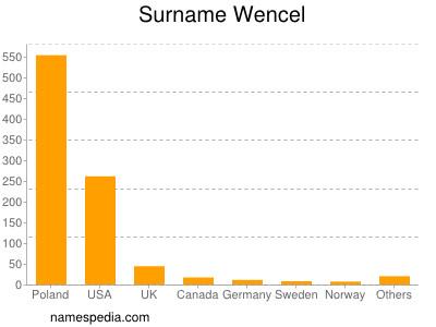 Surname Wencel