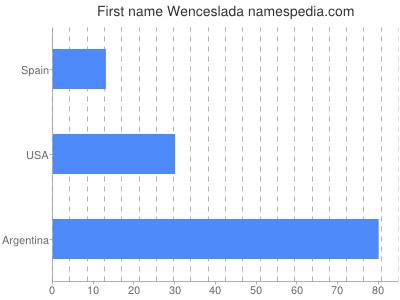 Given name Wenceslada
