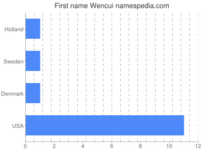 Given name Wencui