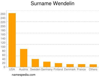 Surname Wendelin
