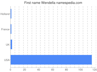 Given name Wendella